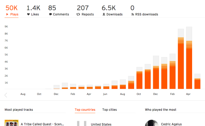 7 Best Ways to Promote Music on SoundCloud - Audiencegain net