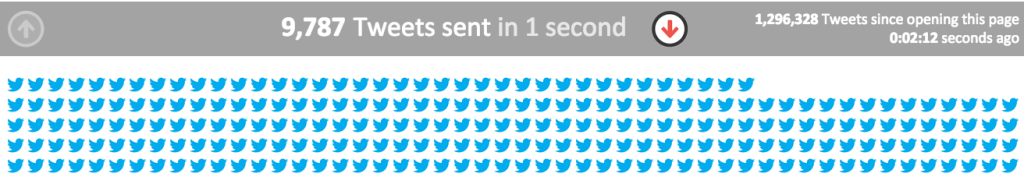 twitter-analytics-tweets-per-second