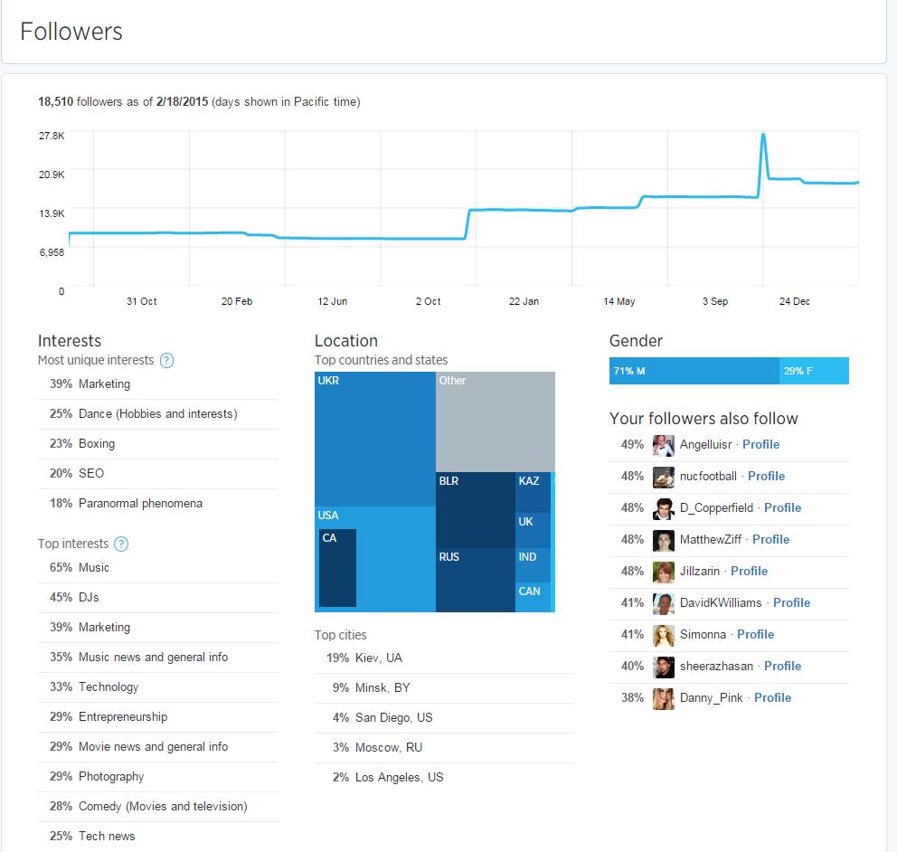 Twitter-Analytics-2