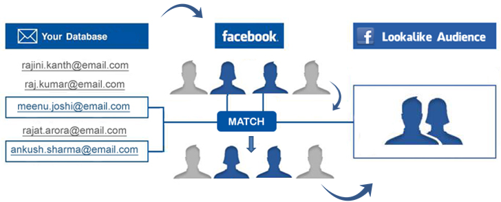 facebook-look-alike-audience