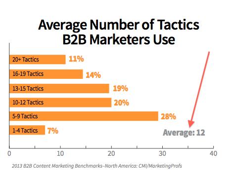pr-average-number-of-tactics