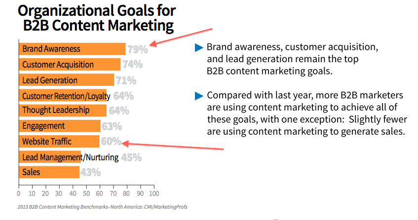 pr-brand-awareness-top-cm-goal