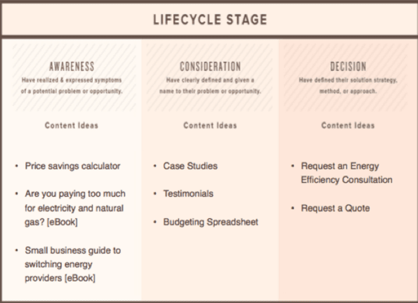 md-buyer-persona-buying-funnel-stages