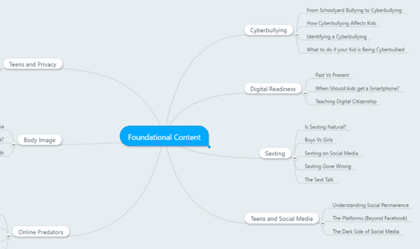 md-mind-map-of-foundational-content