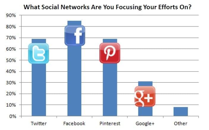 social-results