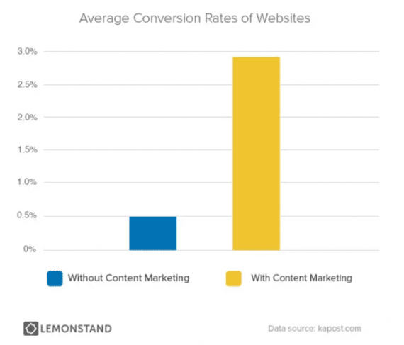 011317-average-conversions-with-content-570x487