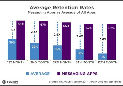 facebook-messenger-messaging-app-retention