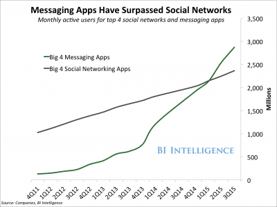 facebook-messenger-messaging-app-stats