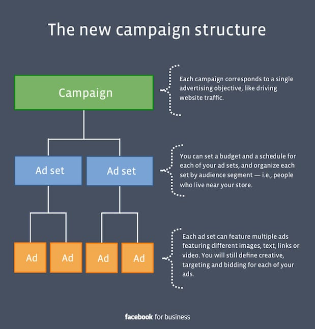 facebook_new_campaign_structure