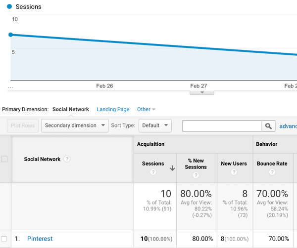 ag-google-analytics-referral-traffic