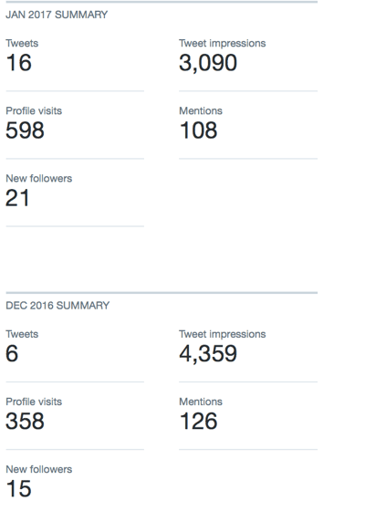 ag-twitter-analytics-monthly-summary