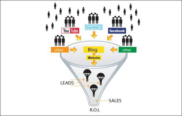 sitemgr_social_media_lead_generation_sales_funnel